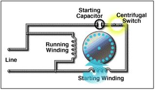 Capacitor-Start (CS) Motors 2