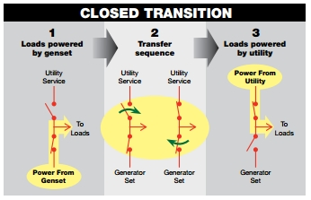 Closed Transition Transfer Switch 23