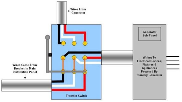 Factors to Consider while buying Transfer Switches 1