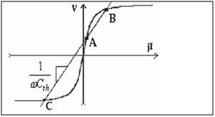 Ferro resonance occurrence in power transformer 3