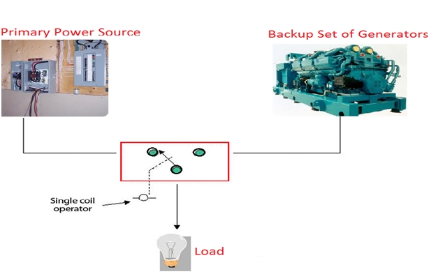 Open Transition Transfer Switch 1