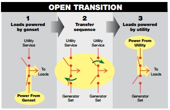 Open Transition Transfer Switch 2