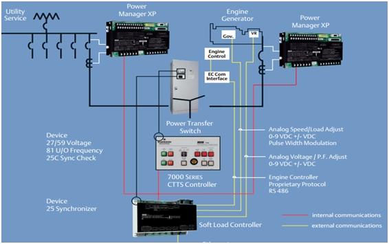 Soft Loading Transfer Switch 1