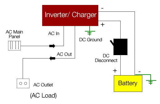 Applications of Inverters 1
