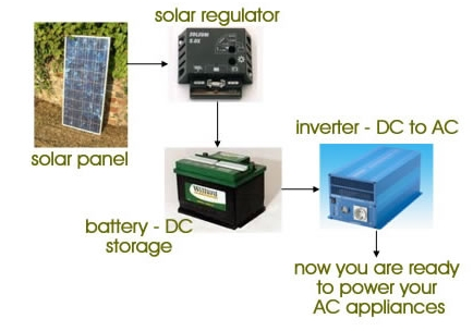 Applications of Inverters 2