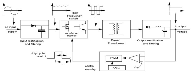 Choosing the right power supply 2