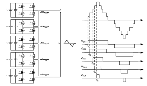 Introduction to Multilevel Inverter 1