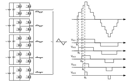 Cascaded H-bridge multilevel inverters 2