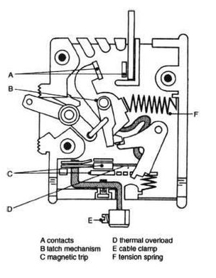 How does a Circuit Breaker Work 2