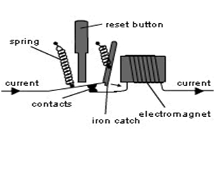 How does a Circuit Breaker Work 3