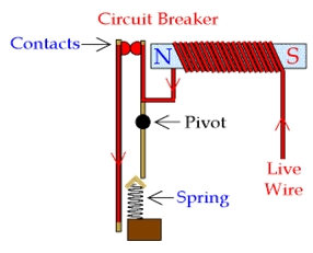 Image result for Operation and Types of Circuit Breaker