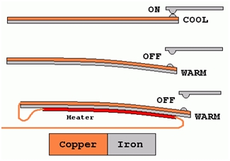 Types of Circuit Breakers 3