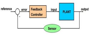 Introduction to Control Systems 3