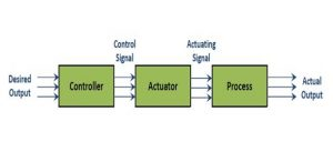 Introduction to Control Systems 4