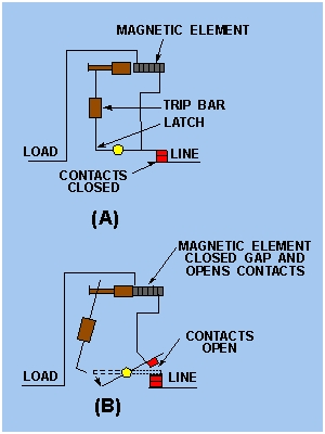 Thermal Magnetic Circuit Breakers 2