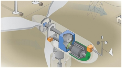 Cost Effective energy projects 1