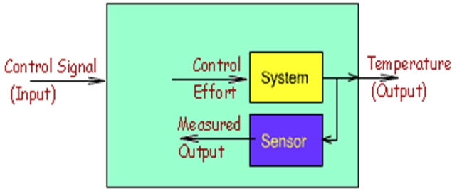 difference between open loop closed loop systems rh engineering electrical equipment org