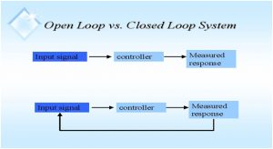 Difference between Open Loop & Closed Loop Systems 4