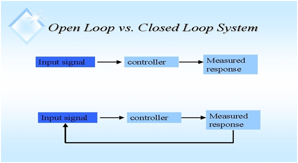▷ Difference Between Open Loop & Closed Loop Systems