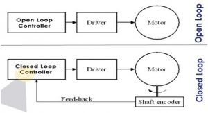 Difference between Open Loop & Closed Loop Systems 5