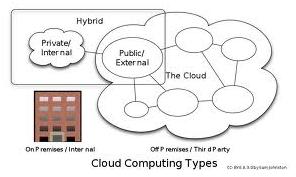 Figure 1: Cloud Computing Types