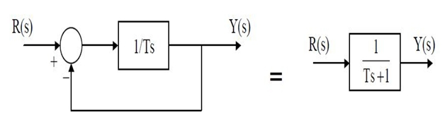 Introduction to First-Order Systems 1