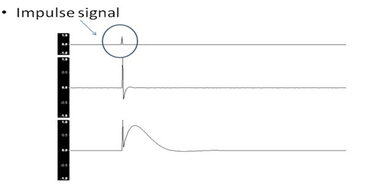 Typical Test Signals in Time Domain Analysis 3