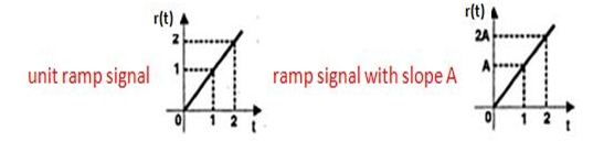 Typical Test Signals in Time Domain Analysis 8