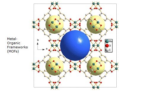 Metal Organic Framework and its impact on electronics 1