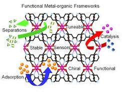 Metal Organic Framework and its impact on electronics 2