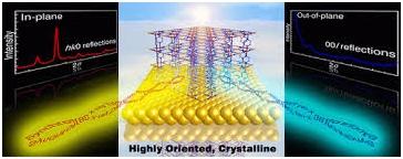 Metal Organic Framework and its impact on electronics 3