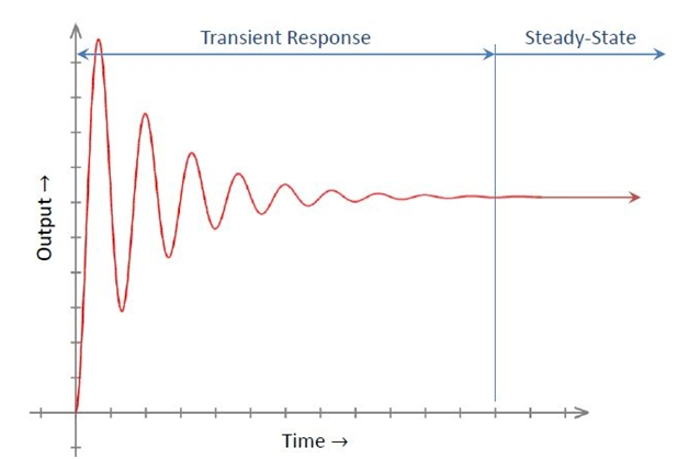 Transient Response Analysis of Control Systems1