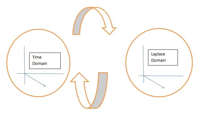Basics of Laplace Transform 1