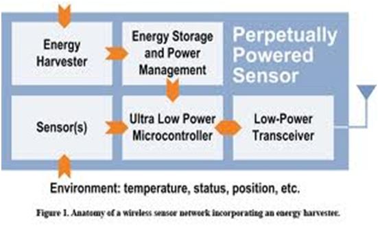 Latest Energy Harvesting Systems that will replace Batteries 2