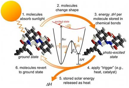 Thermo-Chemical Solar Power 2