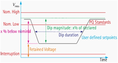 Impacts of Voltage Dips on Power Quality Problems 1