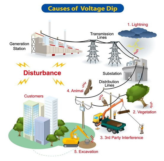 Impacts of Voltage Dips on Power Quality Problems 3
