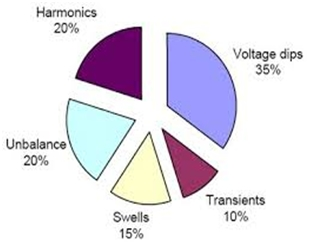 Impacts of Voltage Dips on Power Quality Problems 4