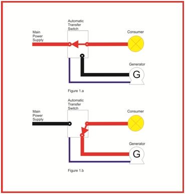 Standby Backup Generators