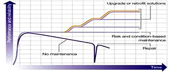 Performance of the switchgear versus expected lifetime