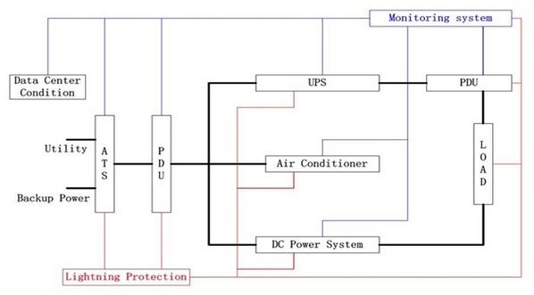 Fig 2: Data center power distribution system