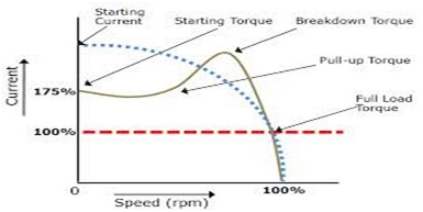 Variation of torque with speed and current
