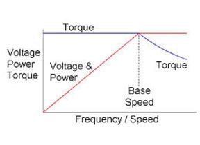 Low Voltage AC drives 4