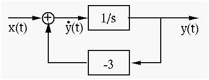 simulation diagrams of laplace transform