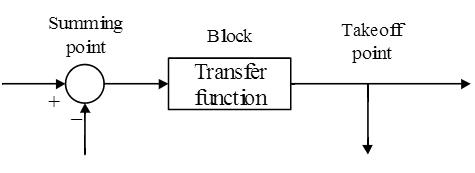 Simulation Diagrams of Laplace Transform 2