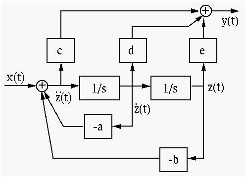 Simulation Diagrams of Laplace Transform 20