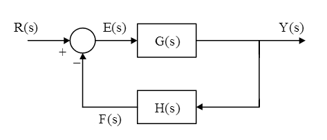 transfer function from block diagram  u2013 readingrat net