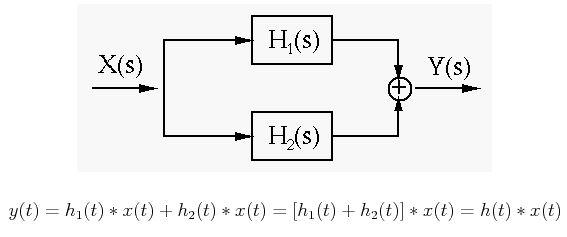 Simulation Diagrams of Laplace Transform 5