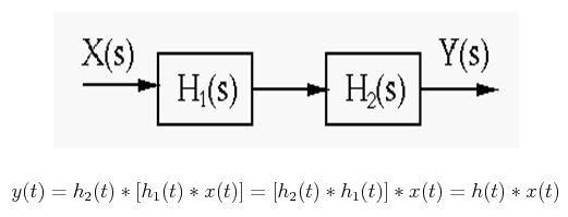 Simulation Diagrams of Laplace Transform 7