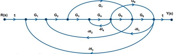 flow graphs of laplace transform : signal flow diagram example - findchart.co
